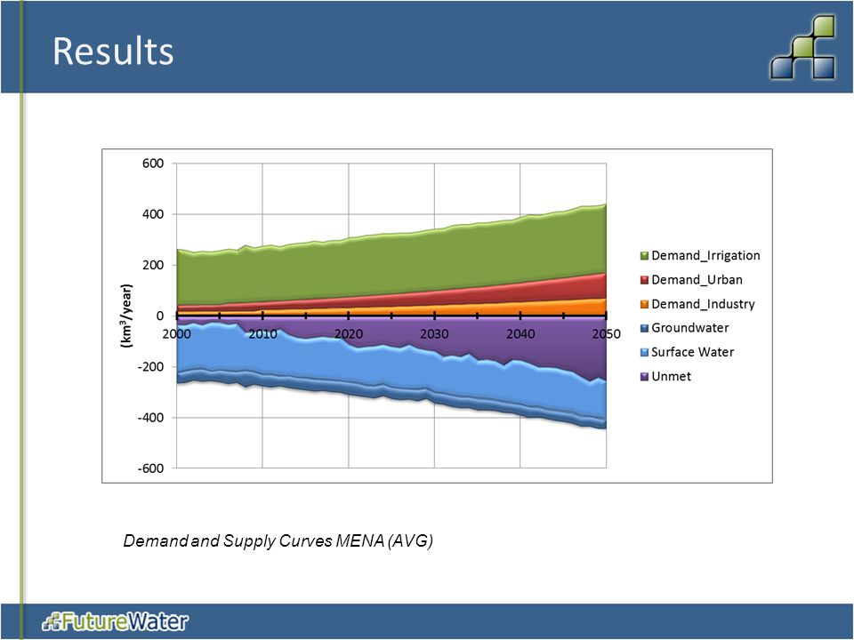 Results Demand and Supply Curves MENA (AVG)
