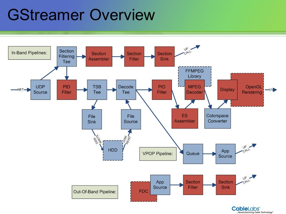 GStreamer Overview 108