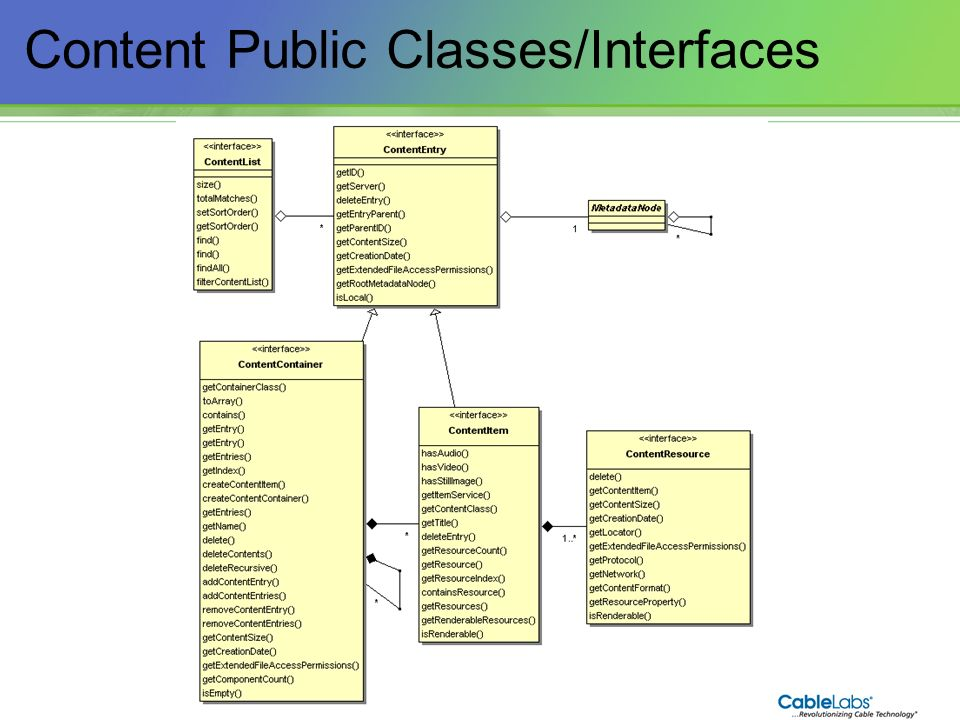Content Public Classes/Interfaces