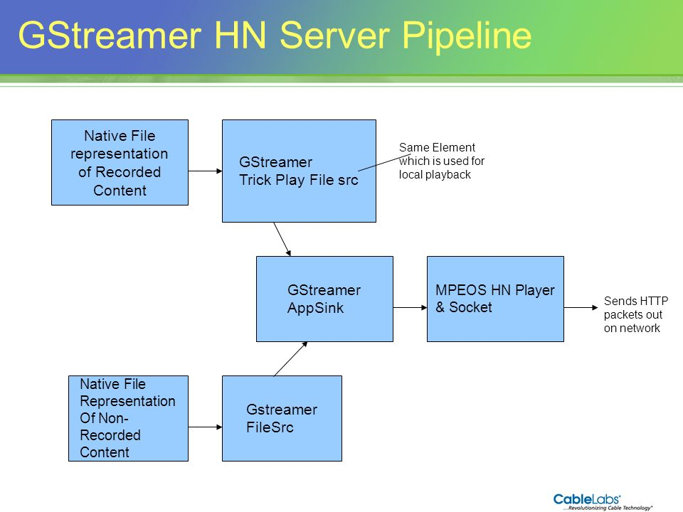 GStreamer HN Server Pipeline