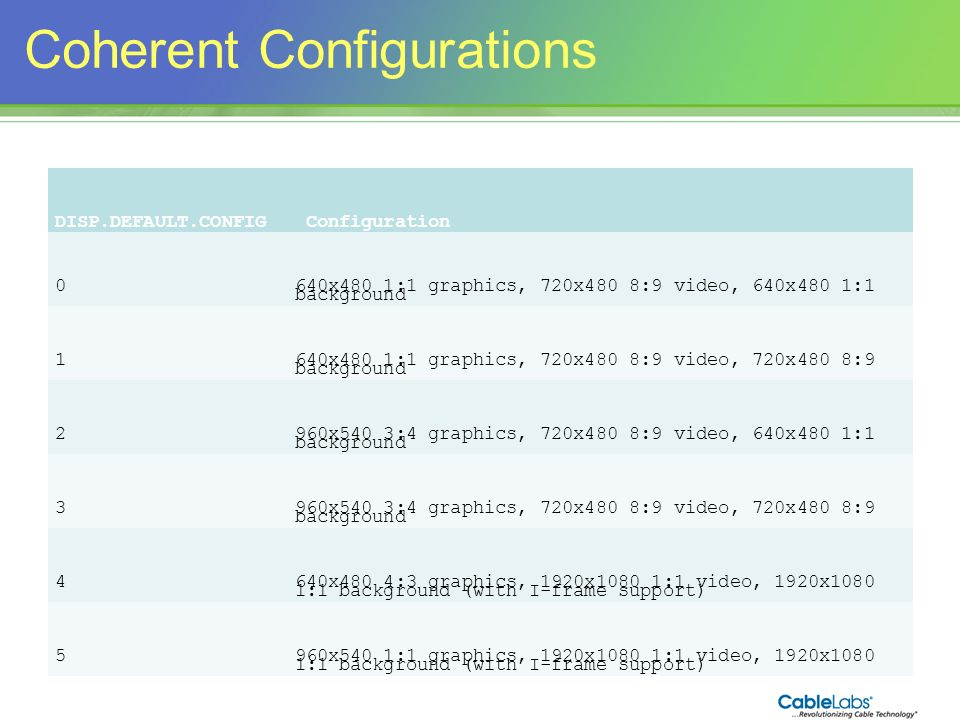 Coherent Configurations