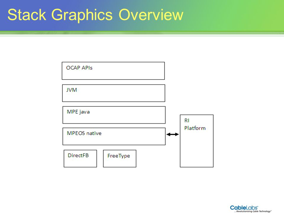 Stack Graphics Overview
