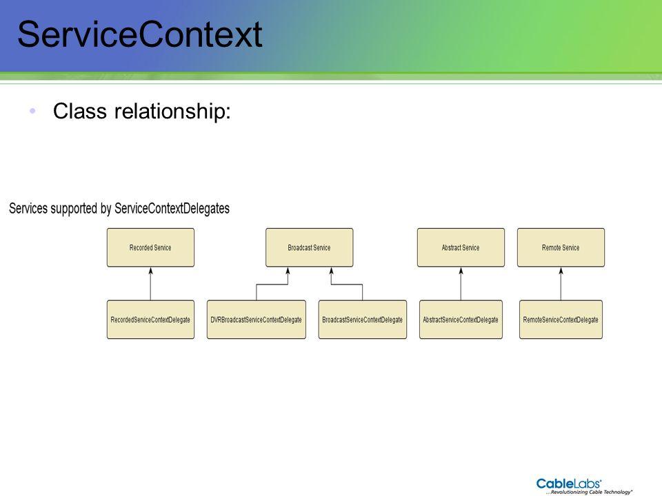 ServiceContext Class relationship: 75 75