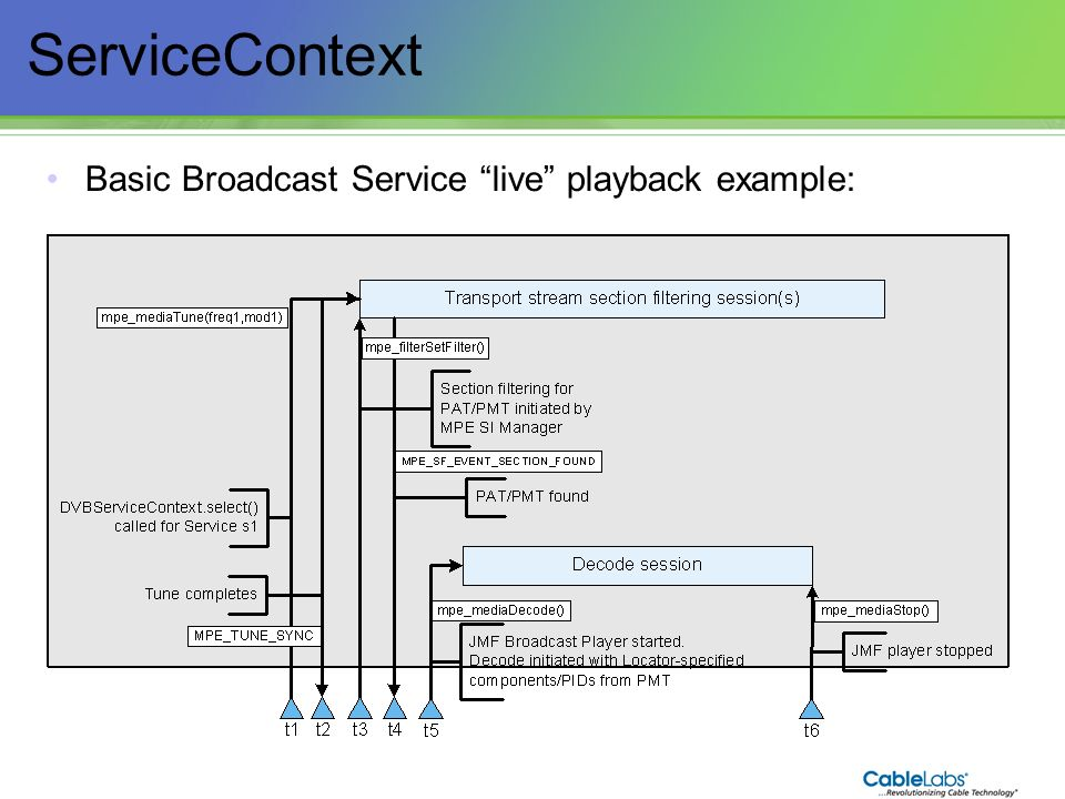 ServiceContext Basic Broadcast Service live playback example: 79 79