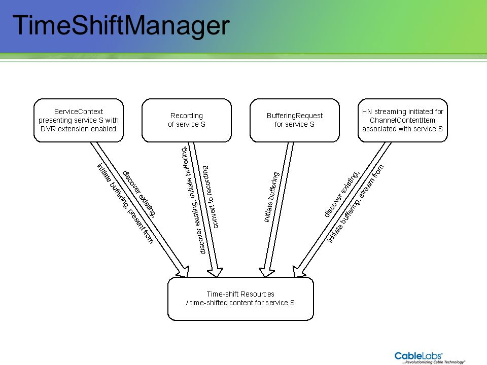 TimeShiftManager 85