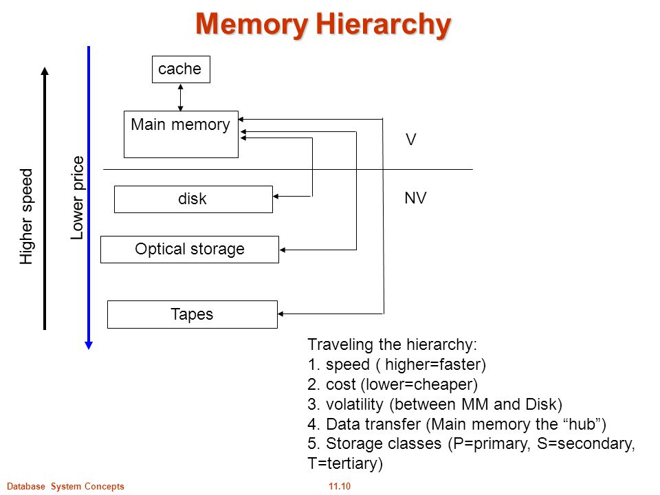 Memory Hierarchy cache Main memory V Lower price Higher speed disk NV