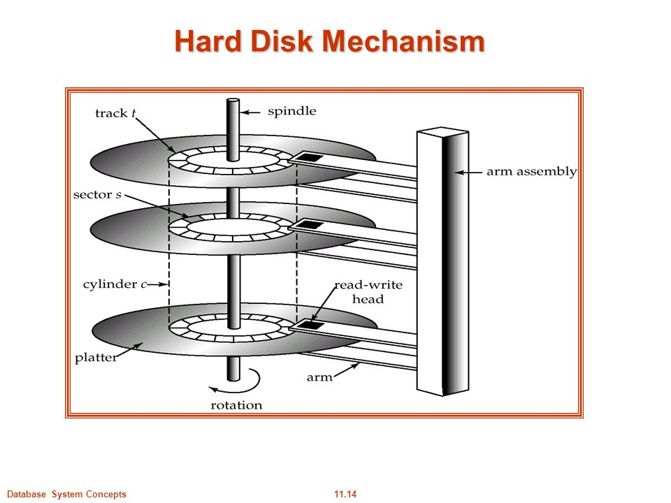 Hard Disk Mechanism