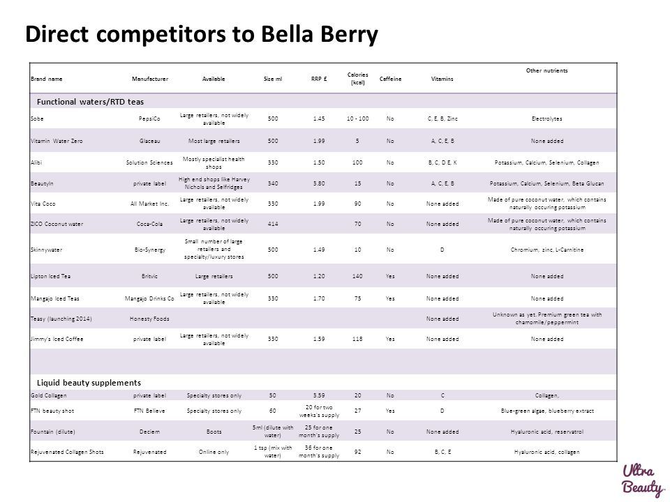 Direct competitors to Bella Berry