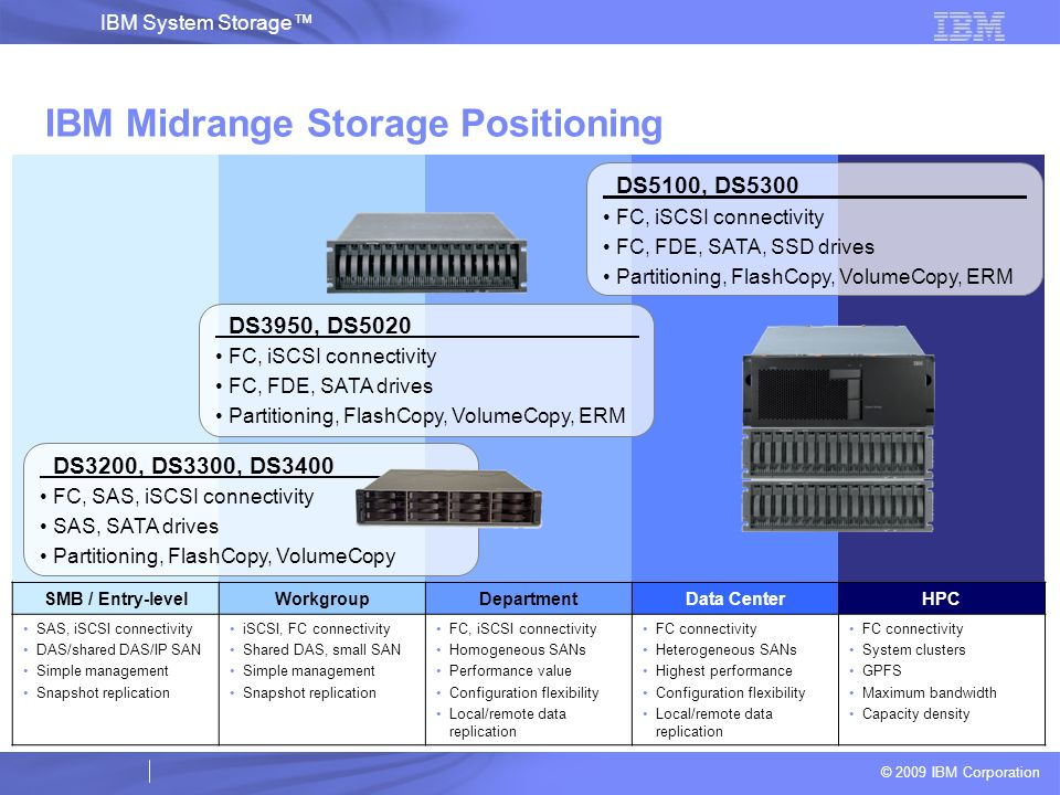 IBM Midrange Storage Positioning