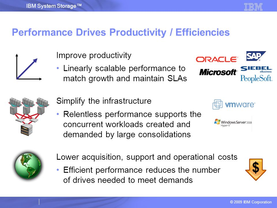 Performance Drives Productivity / Efficiencies