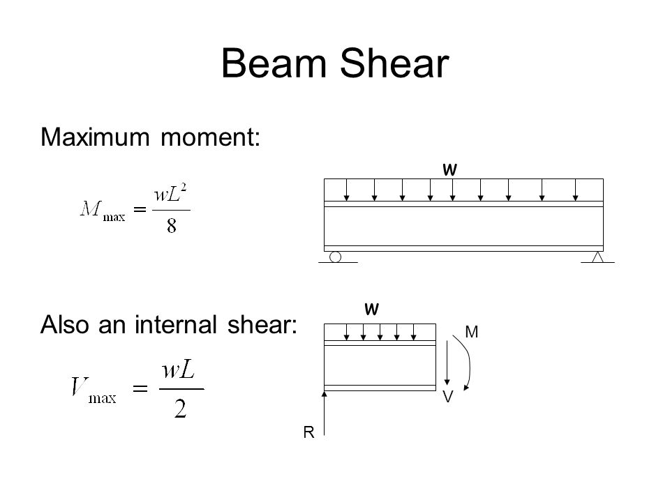 Beam Shear Maximum moment: Also an internal shear: w w M V R