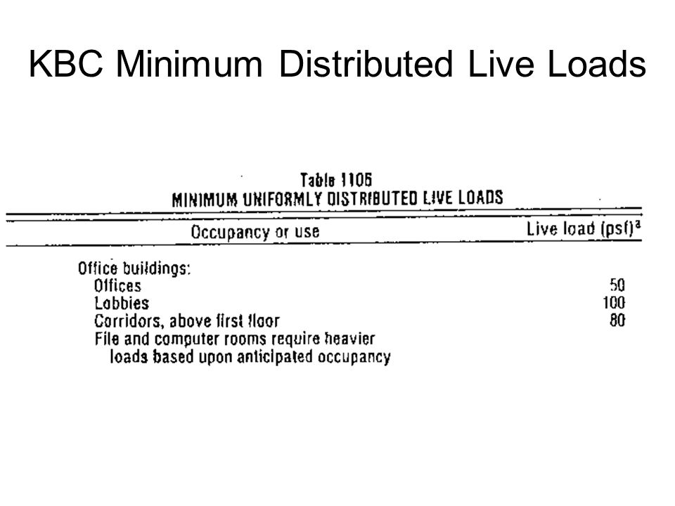 KBC Minimum Distributed Live Loads