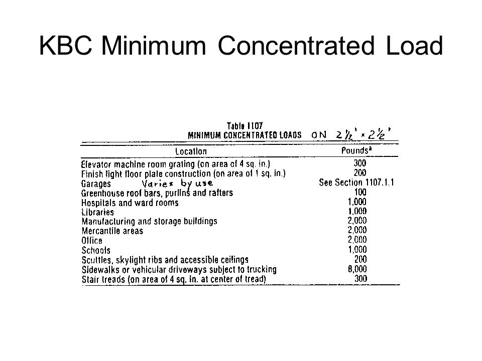 KBC Minimum Concentrated Load
