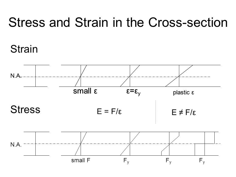 Stress and Strain in the Cross-section