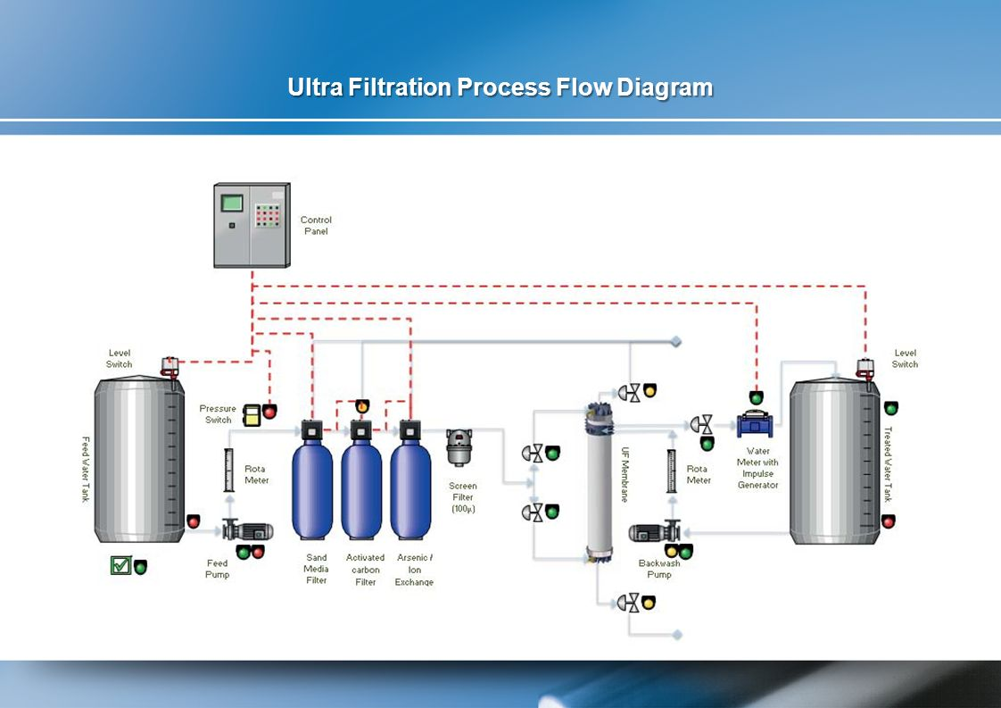 Ultra Filtration Process Flow Diagram