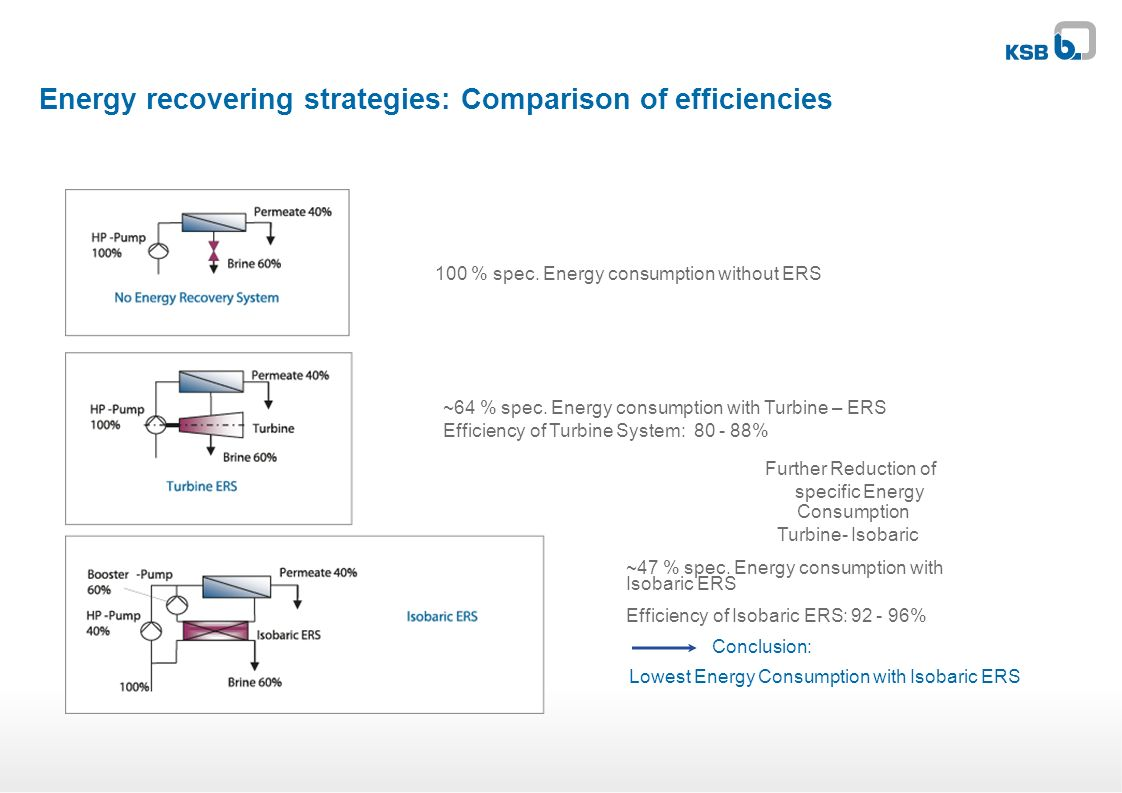 Energy recovering strategies: Comparison of efficiencies