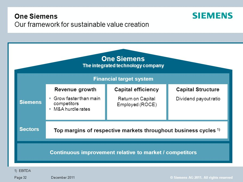 One Siemens Our framework for sustainable value creation