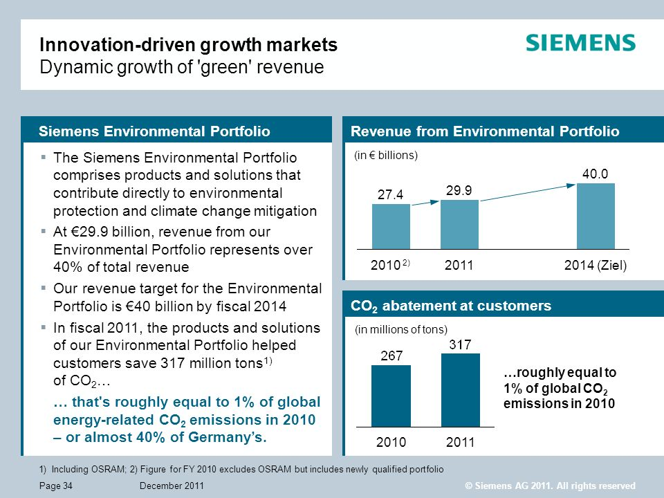 Innovation-driven growth markets Dynamic growth of green revenue
