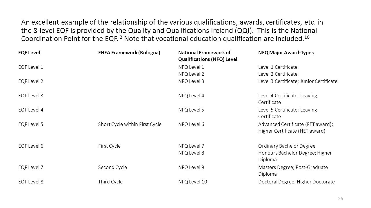 An excellent example of the relationship of the various qualifications, awards, certificates, etc. in the 8-level EQF is provided by the Quality and Qualifications Ireland (QQI). This is the National Coordination Point for the EQF. 2 Note that vocational education qualification are included.10