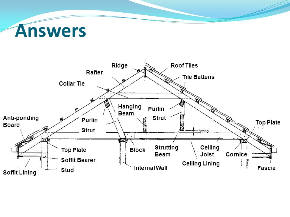 Answers Ridge Roof Tiles Rafter Tile Battens Collar Tie Hanging Beam
