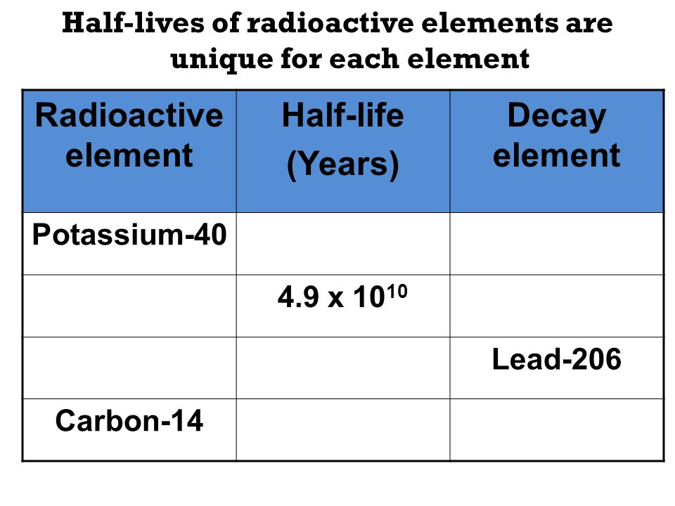 Half-lives of radioactive elements are unique for each element