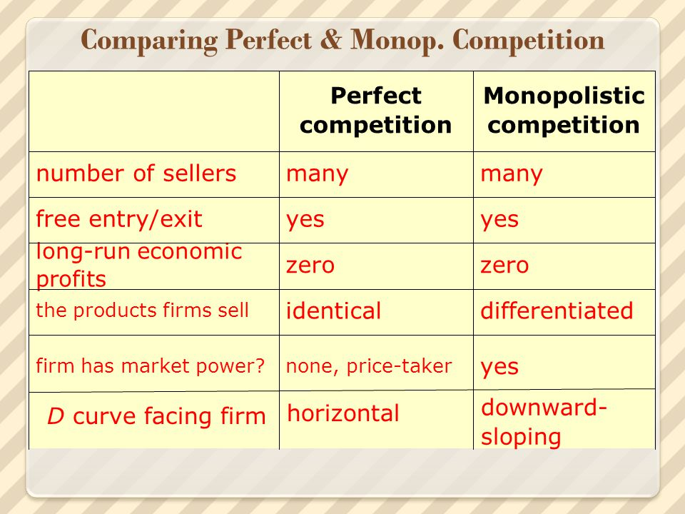 Comparing Perfect & Monop. Competition