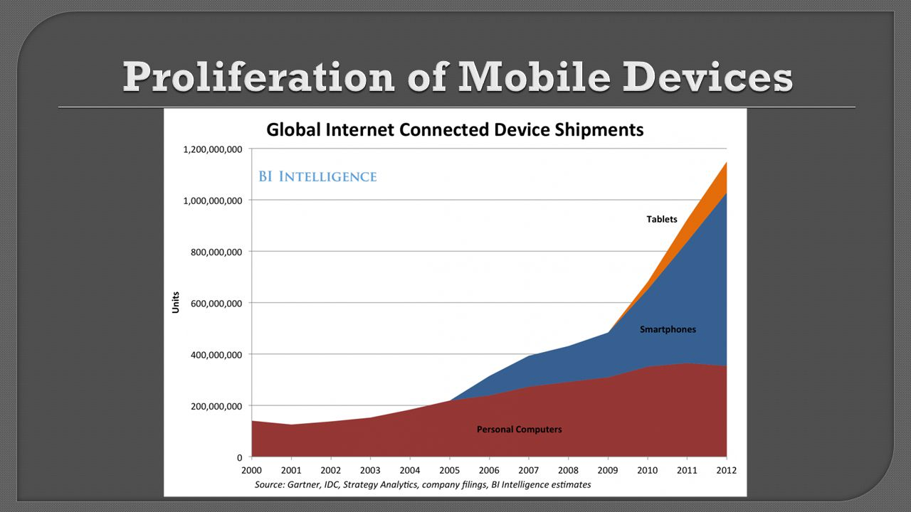 Proliferation of Mobile Devices
