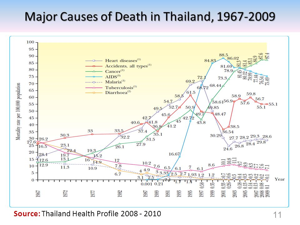 Major Causes of Death in Thailand, 1967-2009