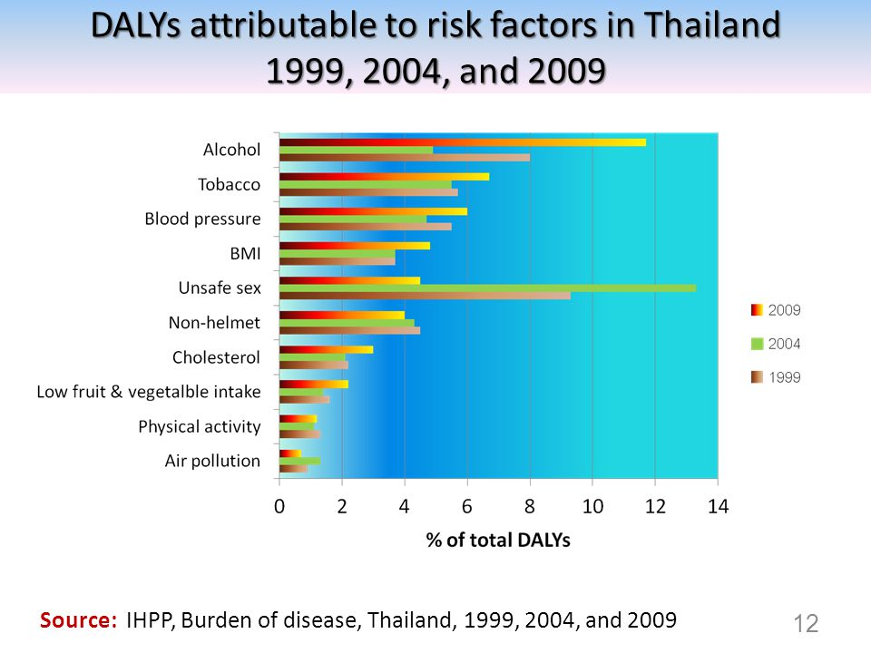 DALYs attributable to risk factors in Thailand
