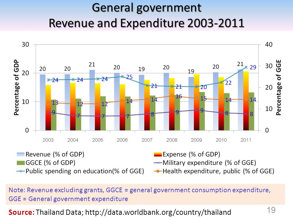 General government Revenue and Expenditure