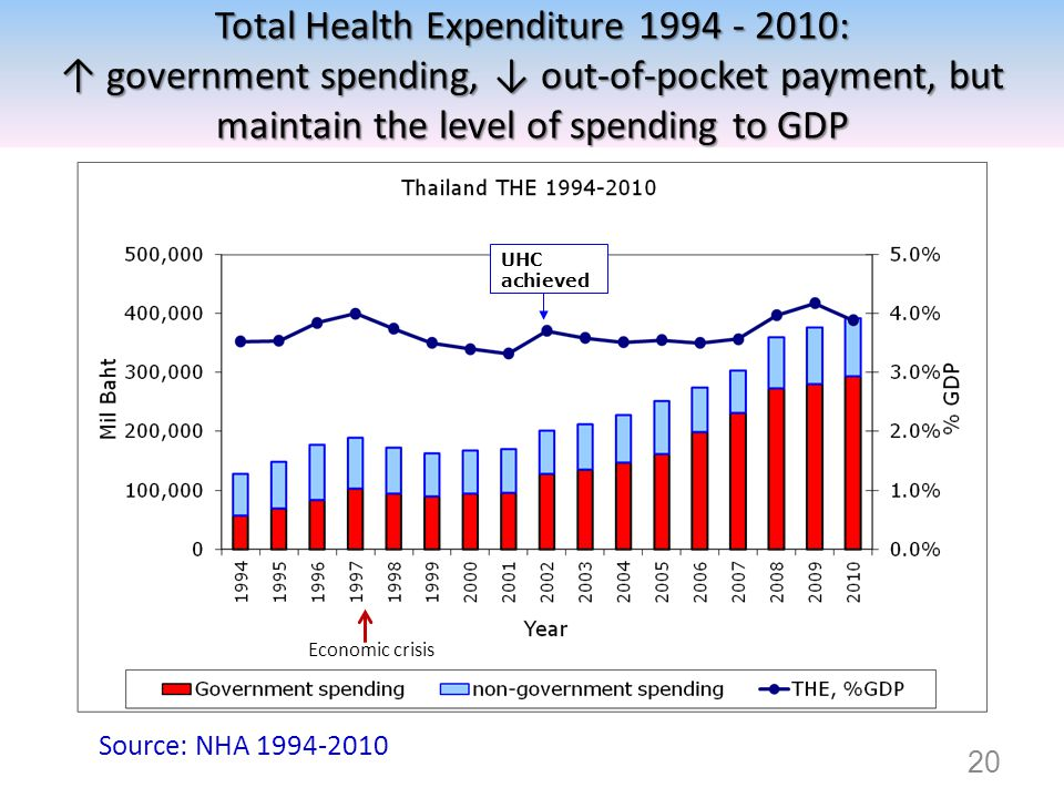 Total Health Expenditure 1994 - 2010: ↑ government spending, ↓ out-of-pocket payment, but maintain the level of spending to GDP