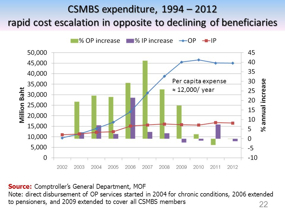 CSMBS expenditure, 1994 – 2012 rapid cost escalation in opposite to declining of beneficiaries