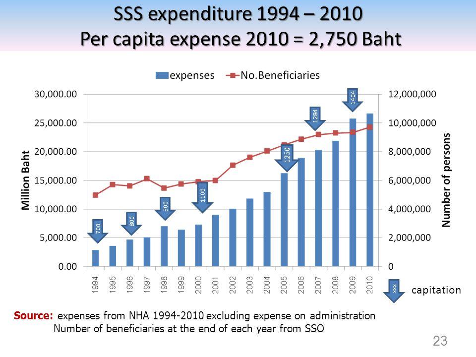 SSS expenditure 1994 – 2010 Per capita expense 2010 = 2,750 Baht