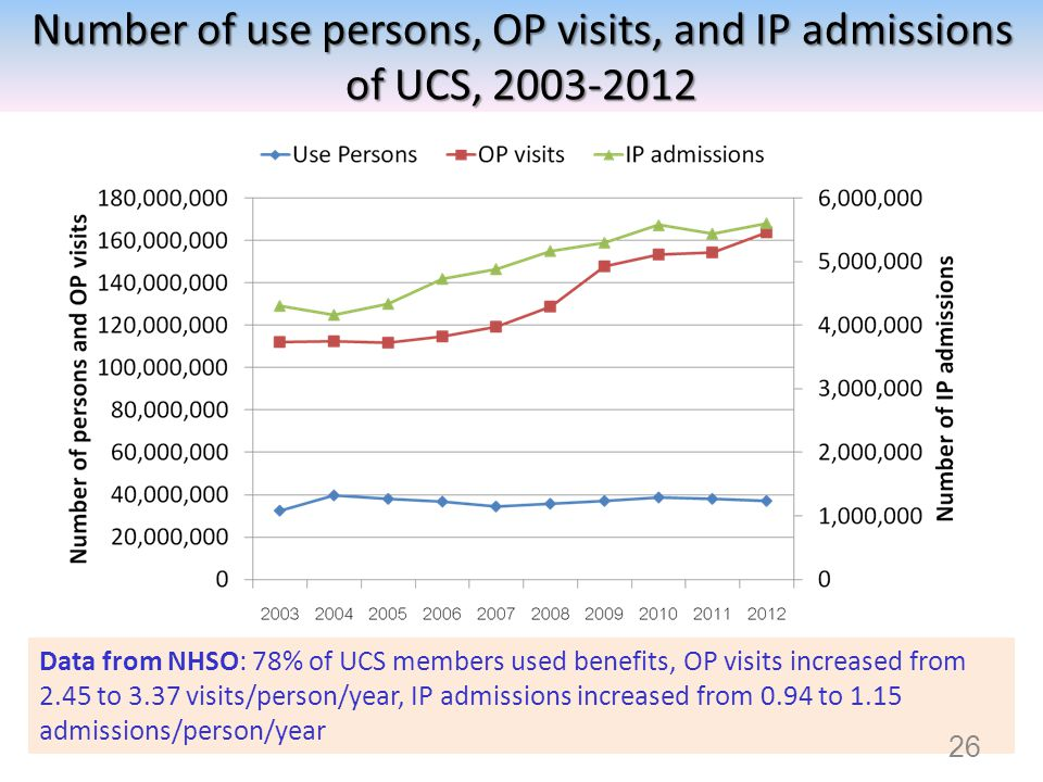 Number of use persons, OP visits, and IP admissions of UCS, 2003-2012