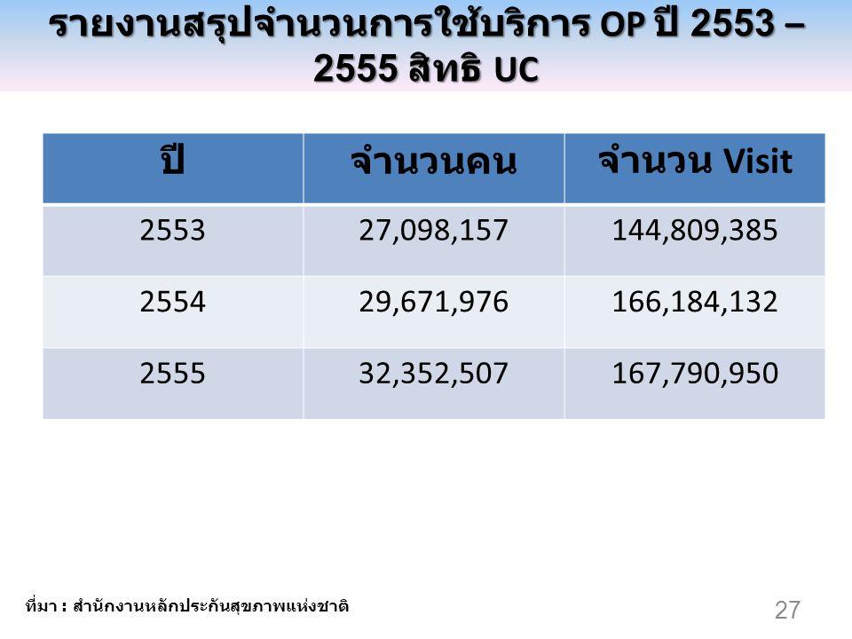 รายงานสรุปจำนวนการใช้บริการ OP ปี 2553 – 2555 สิทธิ UC