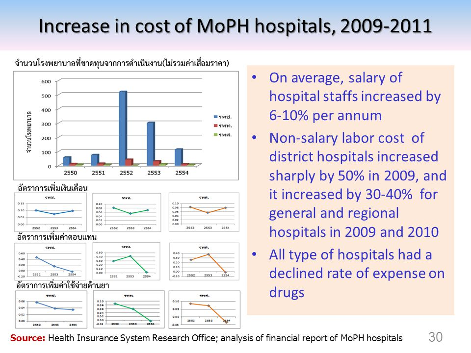 Increase in cost of MoPH hospitals, 2009-2011