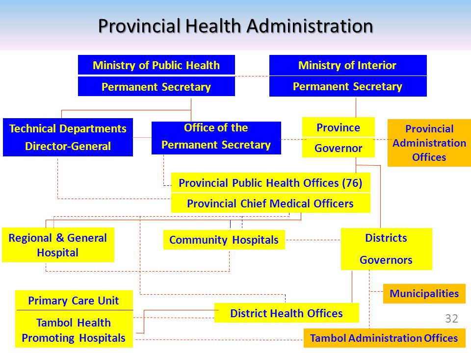 Provincial Health Administration