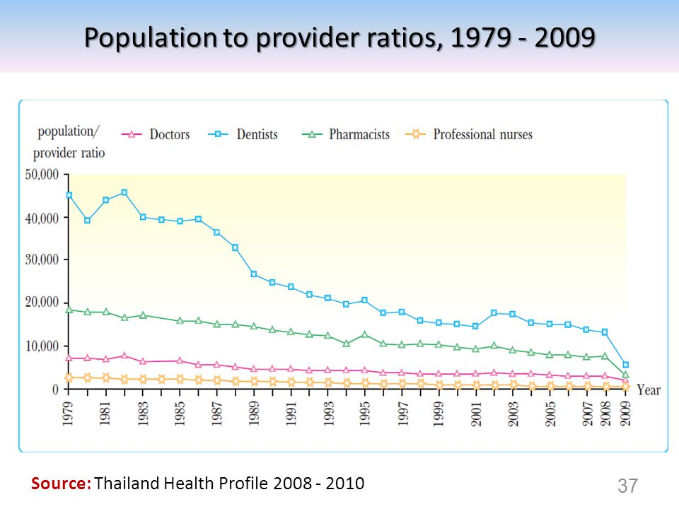 Population to provider ratios, 1979 - 2009