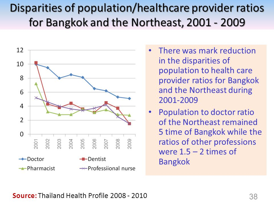 Disparities of population/healthcare provider ratios for Bangkok and the Northeast, 2001 - 2009