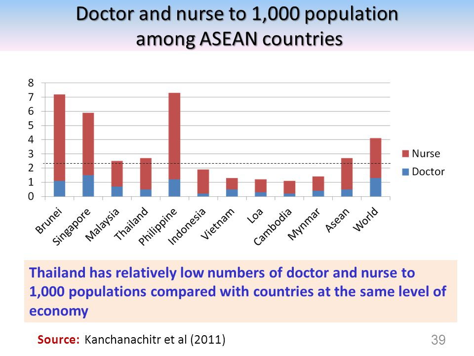 Doctor and nurse to 1,000 population