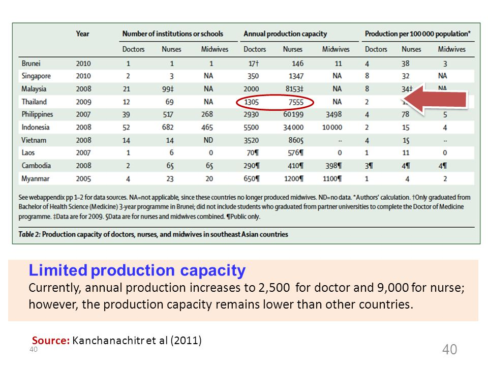 Limited production capacity