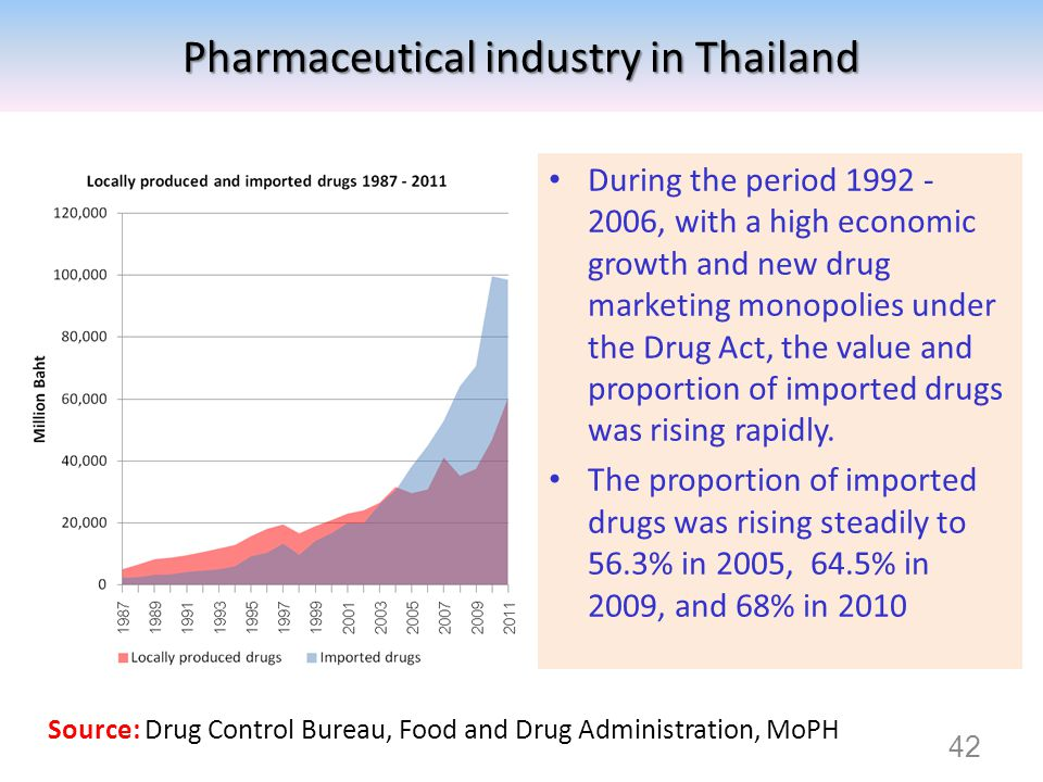 Pharmaceutical industry in Thailand