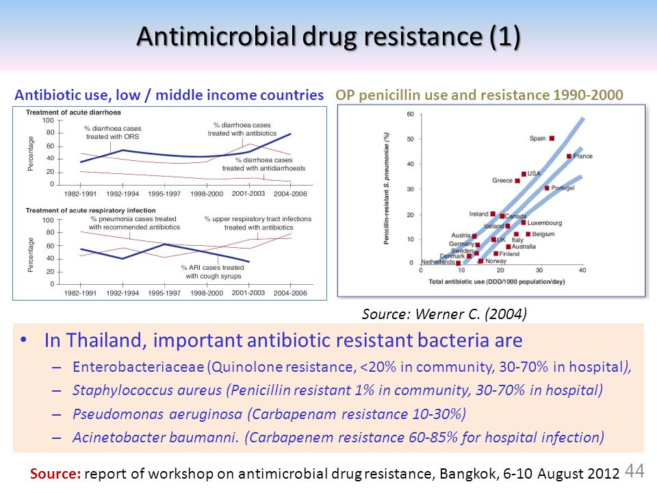 Antimicrobial drug resistance (1)