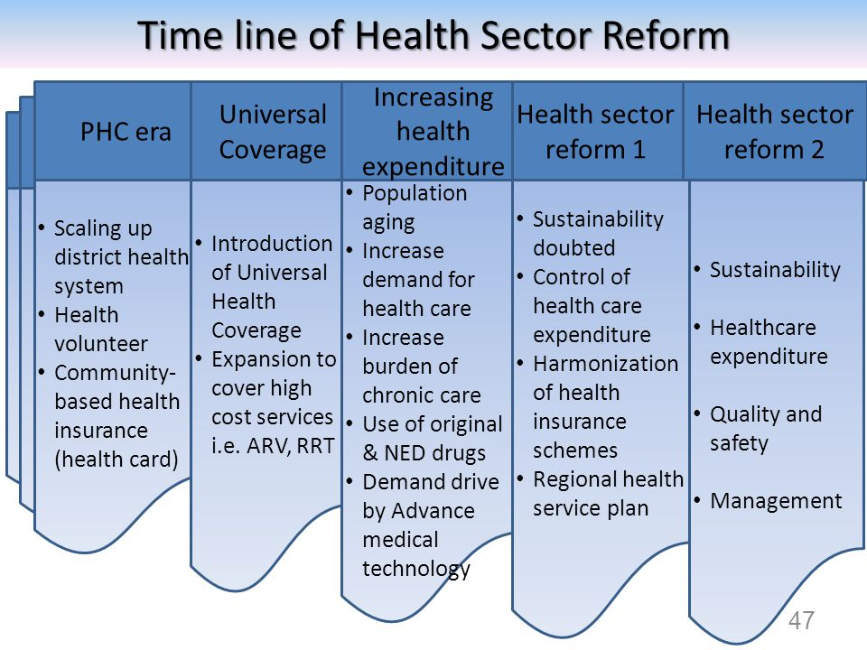 Time line of Health Sector Reform