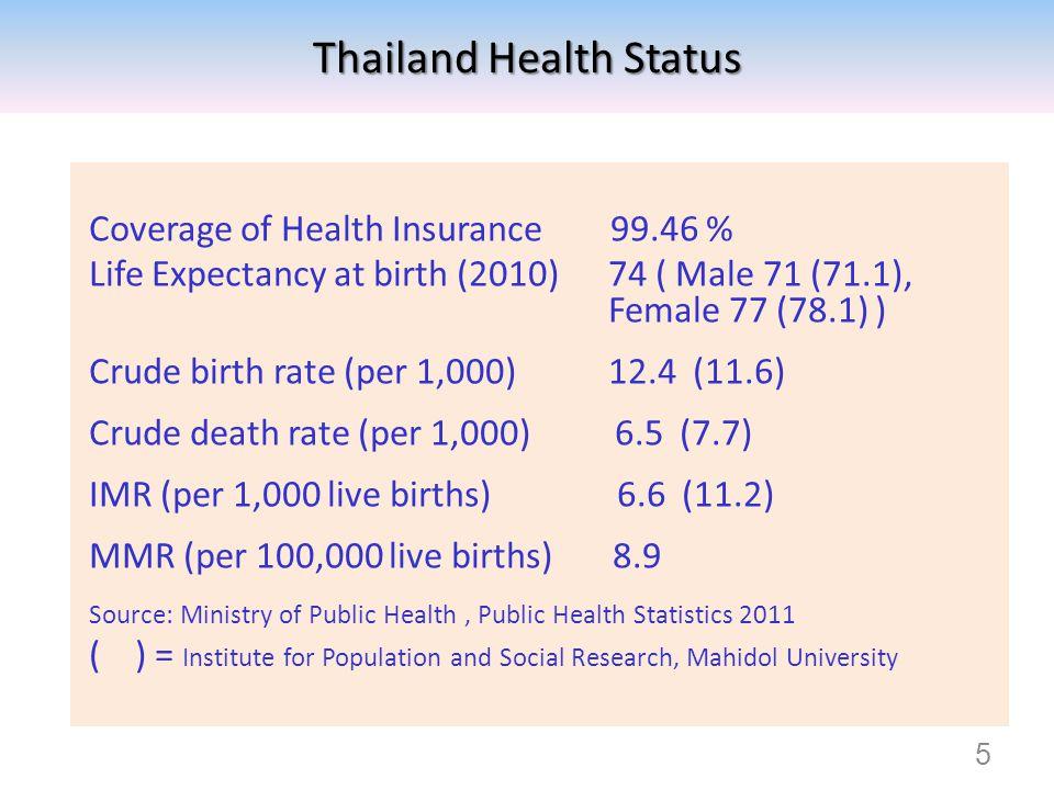 Thailand Health Status