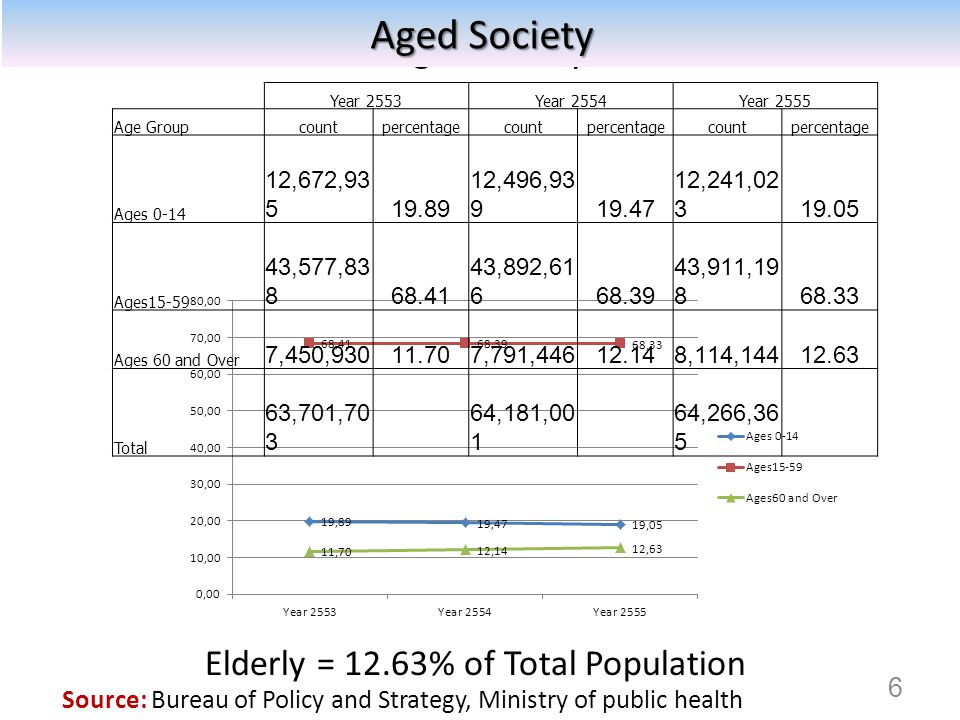 Aged Society Aged Society Elderly = 12.63% of Total Population