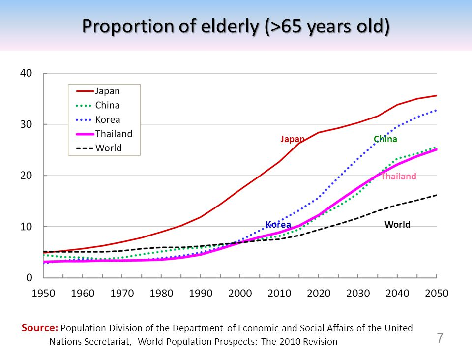Proportion of elderly (>65 years old)