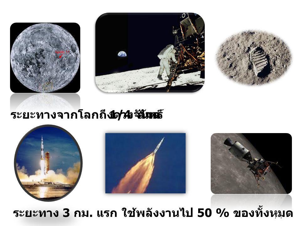 ระยะทางจากโลกถึงดวงจันทร์