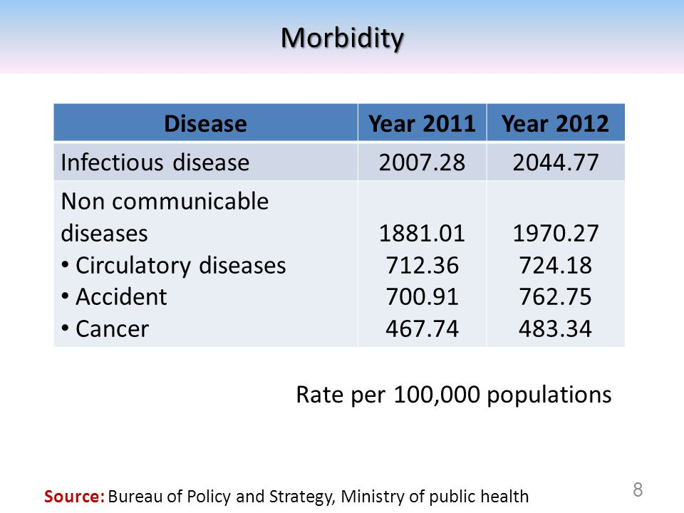 Morbidity Disease Year 2011 Year 2012 Infectious disease