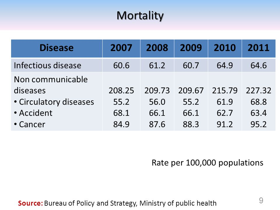 Mortality Disease 2007 2008 2009 2010 2011 Infectious disease 60.6